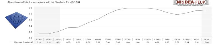 Vicoustic - Visquare Premium, absorption vs frequency